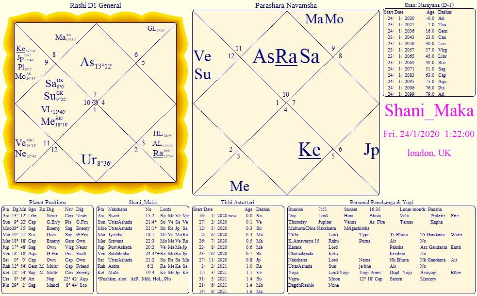 Saturns Ingress into Capricorn